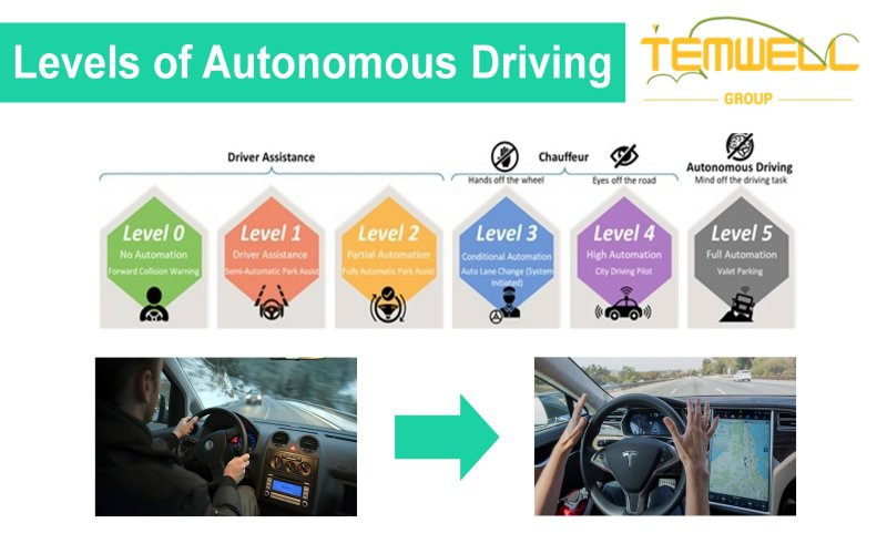 RF microwave filter helps autonomy driving function in 6 stages