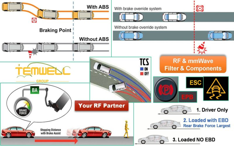 ADAS helps you drive safely with RF microwave filter
