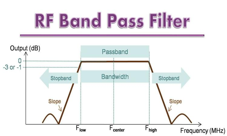 RF Band Pass Filters Processing