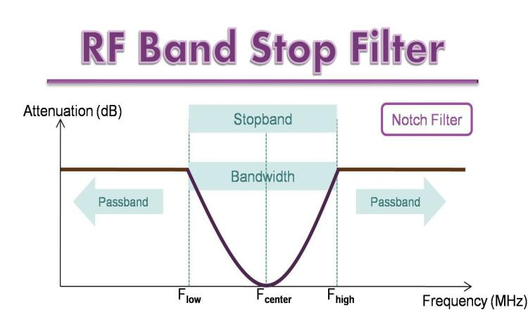 RF Band Stop Filters Processing