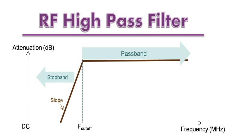 RF High Pass Filters Processing