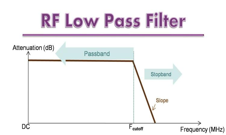 RF Low Pass Filters Processing