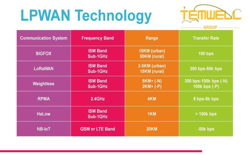 LPWAN Technology by Temwell Group