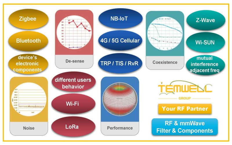 Various wireless communication fields require RF verification testing by Temwell