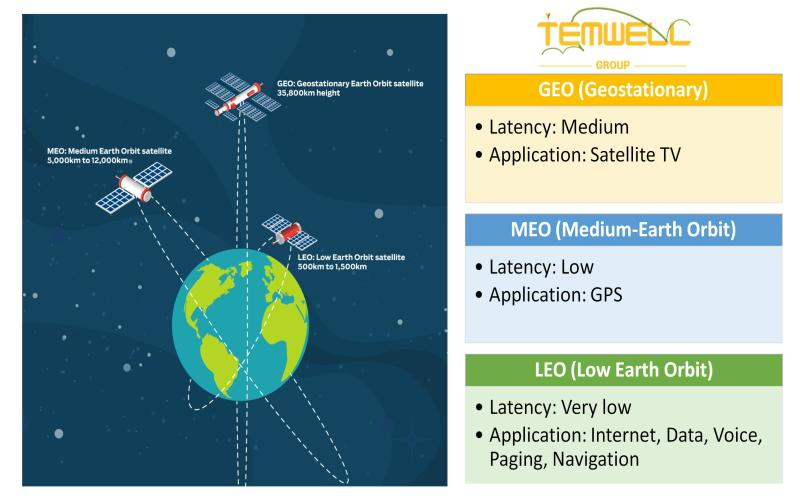 How Can RF Components Applicated in it? Temwell Telling You