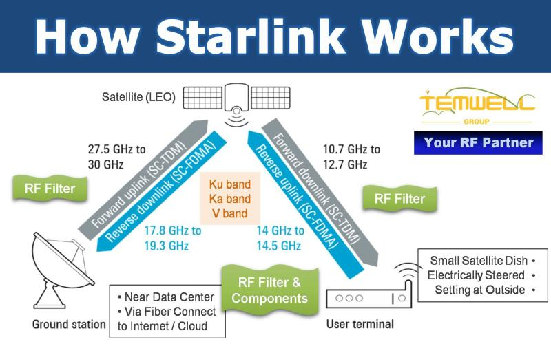 How Does Starlink Works? Temwell