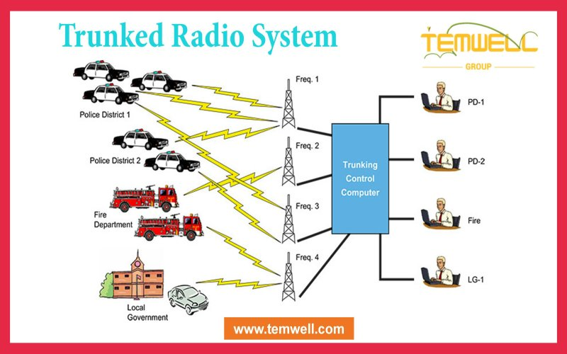 What is Trunking Radio System?