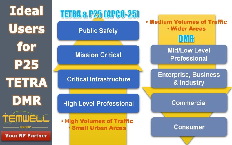 TETRA communication services of TETRAPOL and Project 25.