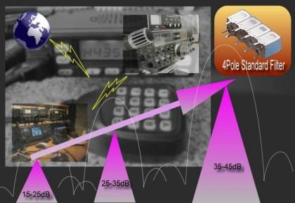 High Attenuaiton Filter for Ham Radio User