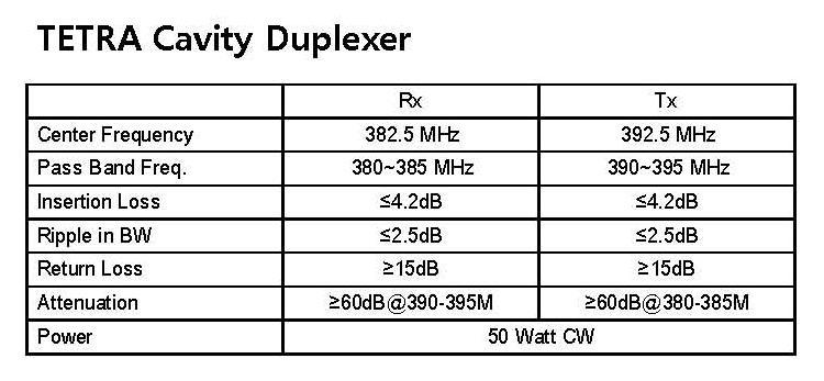 TETRA Cavity Duplexer