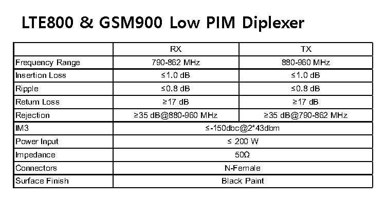 LTE800 & GSM900 Low PIM Diplexer