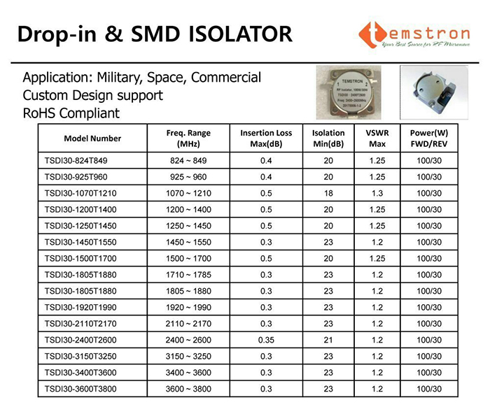 Drop-in & SMD ISOLATOR